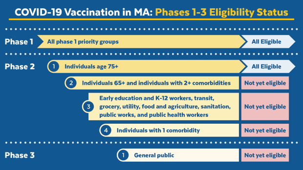 covidvaccine_phases-one-two-three-timing-by-group